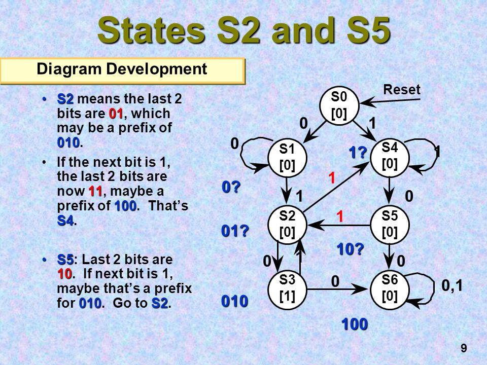 States S2 and S5 Diagram Development 1 1 0 01 10 0,1 010 100 S0