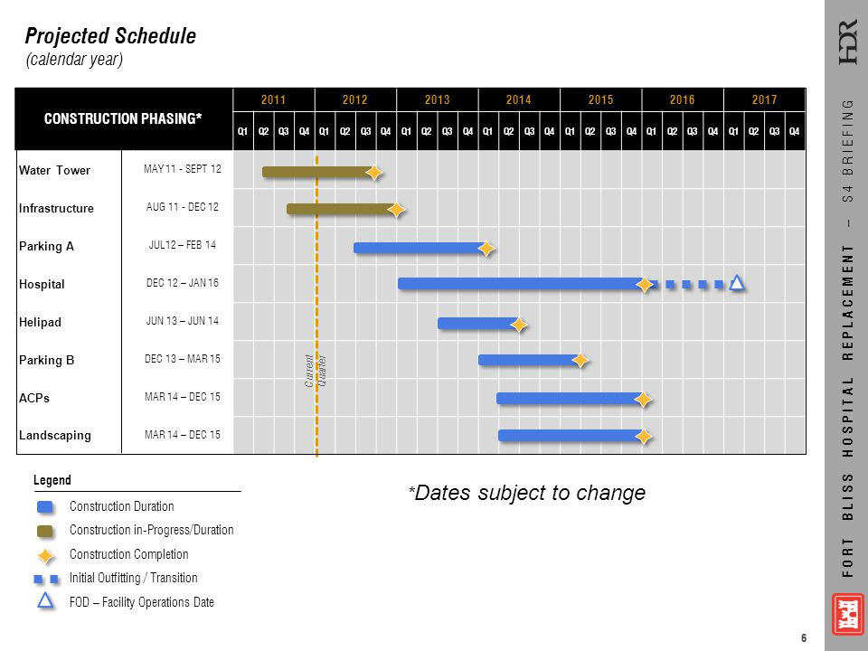 Projected Schedule (calendar year)