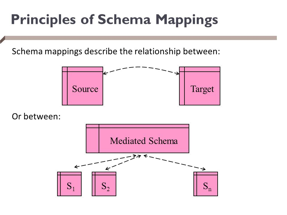 Principles of Schema Mappings