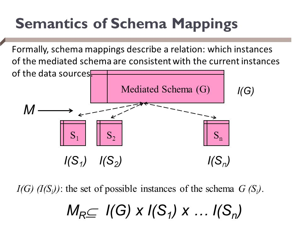 Semantics of Schema Mappings