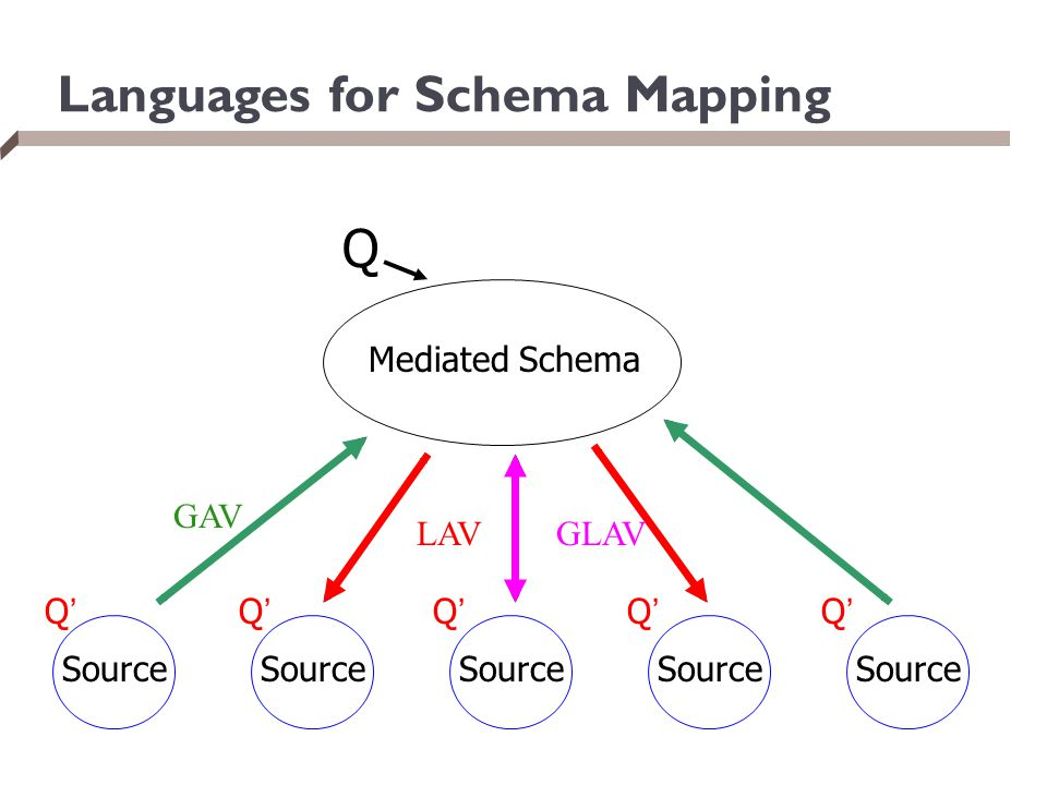 Languages for Schema Mapping