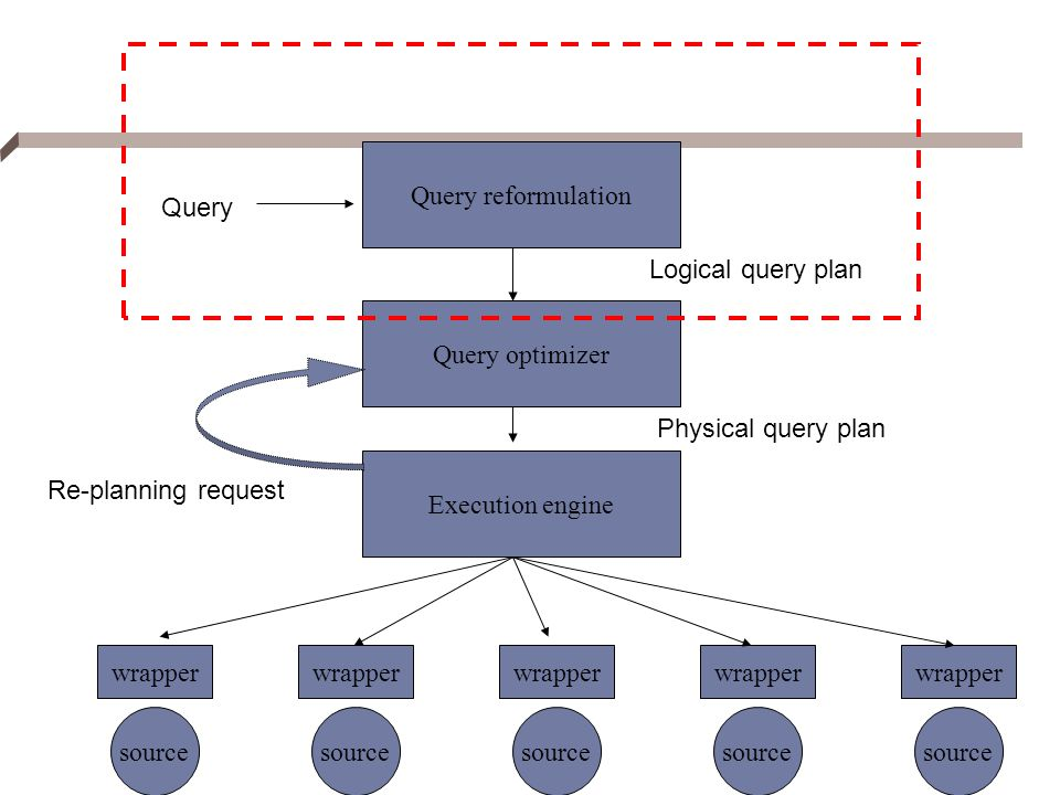 Query reformulation Query. Logical query plan. Query optimizer. Physical query plan. Execution engine.