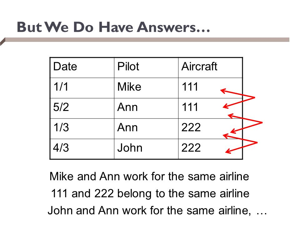 But We Do Have Answers… Date Pilot Aircraft 1/1 Mike 111 5/2 Ann 1/3