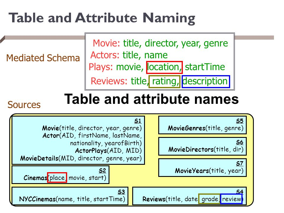 Table and Attribute Naming