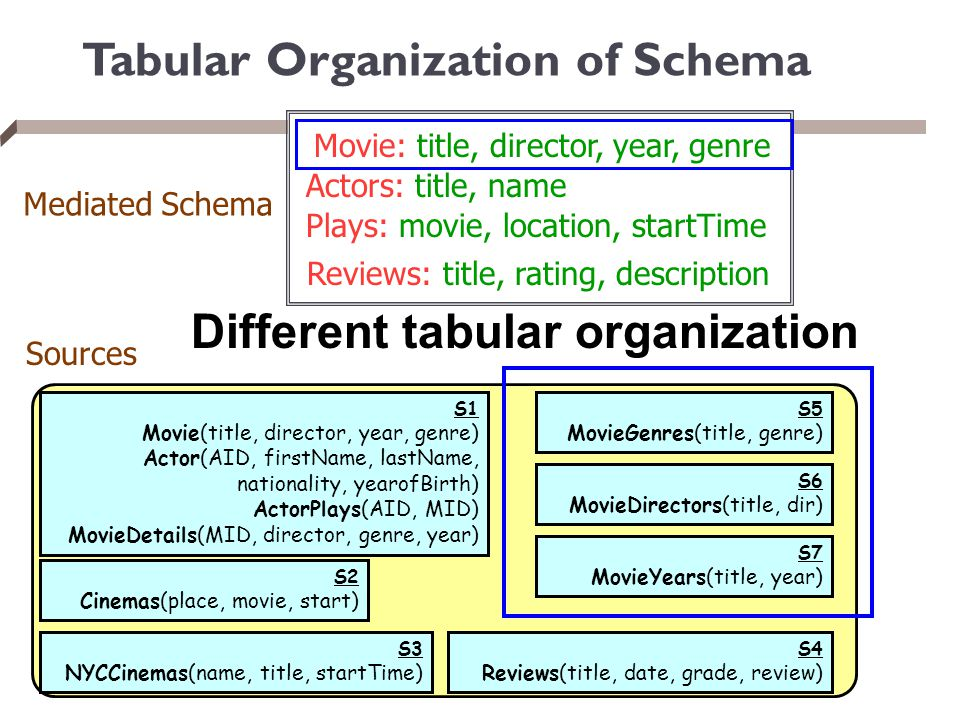 Tabular Organization of Schema