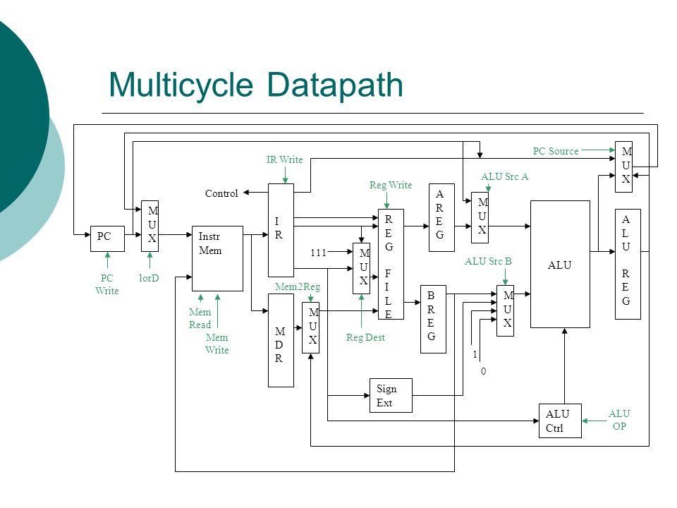 Multicycle Datapath PC Instr Mem MUX I R M D RE G F L E A B ALU
