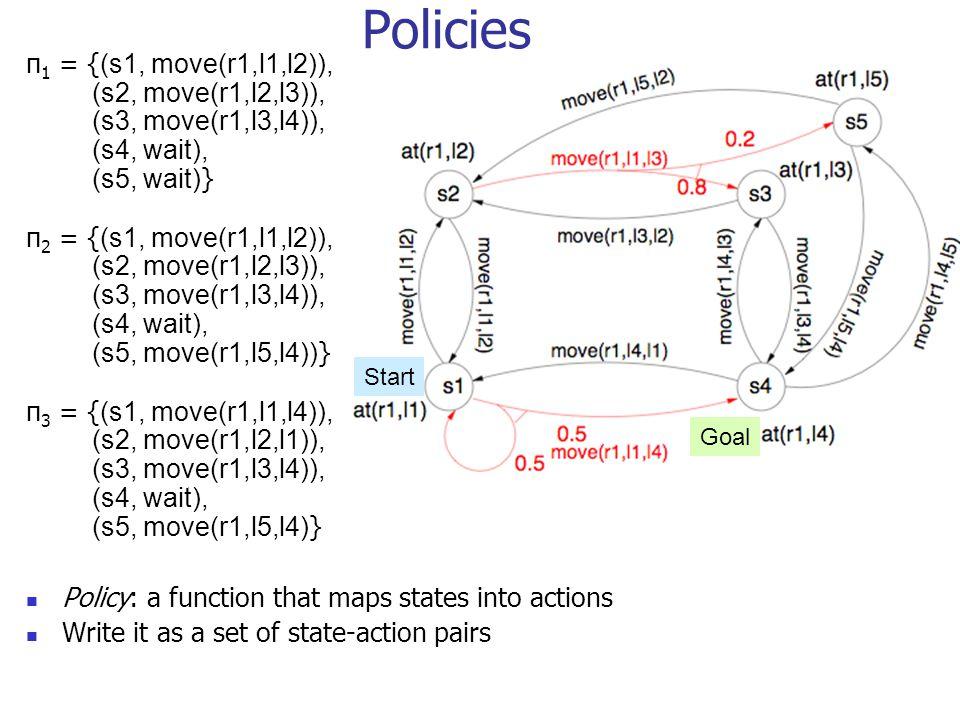 Policies π1 = {(s1, move(r1,l1,l2)), (s2, move(r1,l2,l3)), (s3, move(r1,l3,l4)), (s4, wait), (s5, wait)}