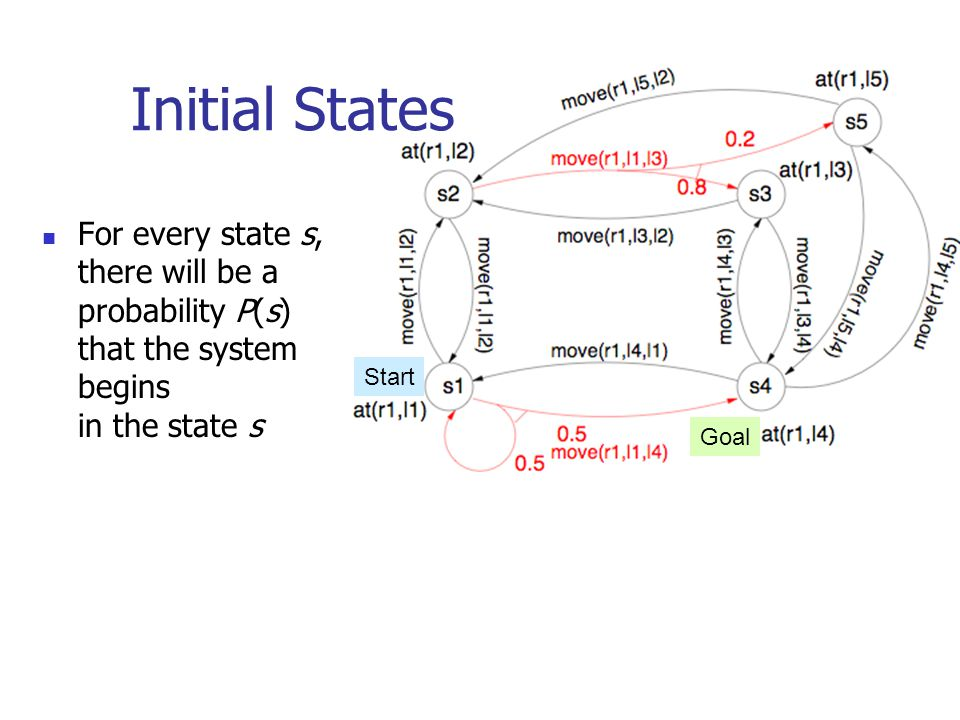 Initial States For every state s, there will be a probability P(s) that the system begins in the state s.