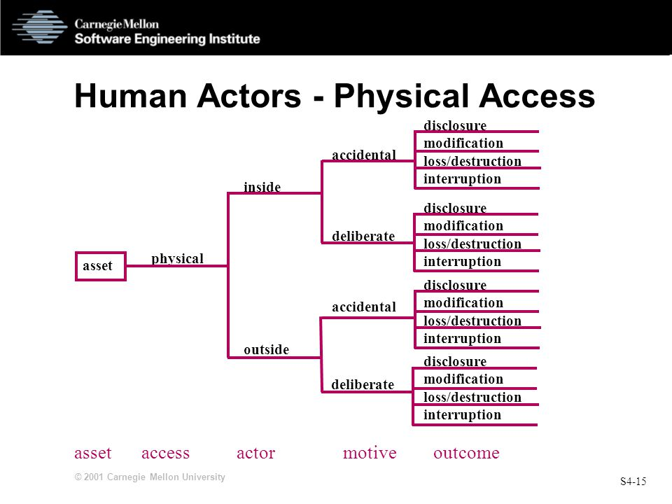 Human Actors - Physical Access