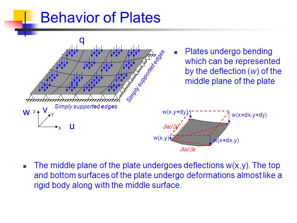 Behavior of Plates q v w u