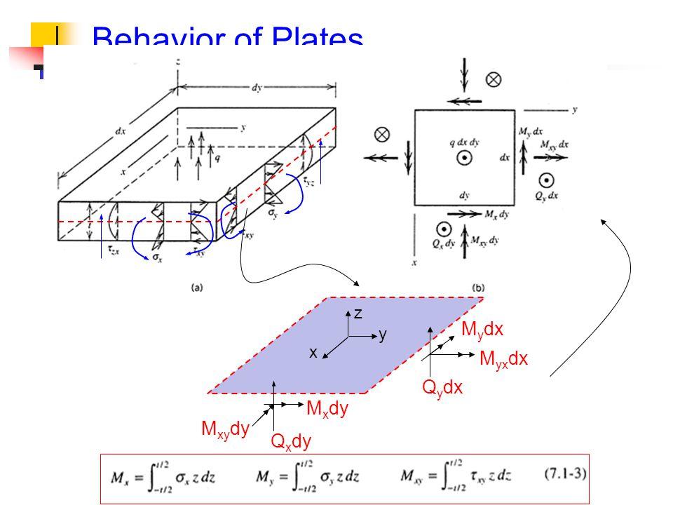 Behavior of Plates z Mydx y x Myxdx Qydx Mxdy Mxydy Qxdy
