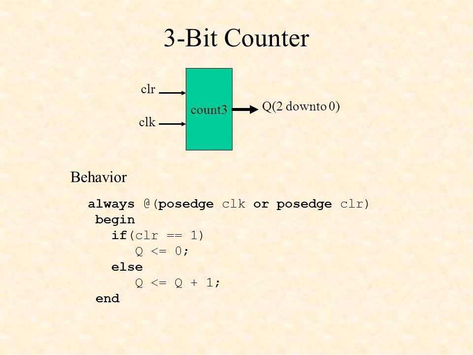 3-Bit Counter Behavior clr count3 Q(2 downto 0) clk