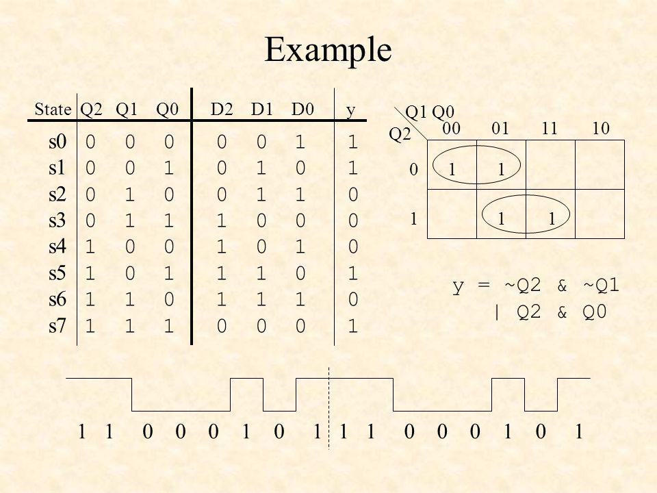 Example State Q2 Q1 Q0 D2 D1 D0 y. Q2. Q1 Q0. 00. 01. 11. 10. 1. s0 0 0 0 0 0 1 1.