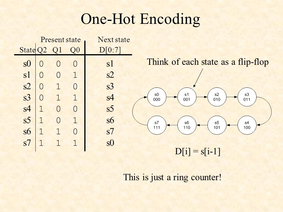 One-Hot Encoding Think of each state as a flip-flop s0 0 0 0 s1