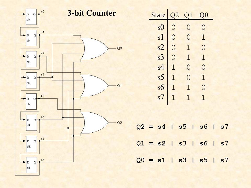 3-bit Counter State Q2 Q1 Q0. s0 0 0 0. s1 0 0 1. s2 0 1 0. s3 0 1 1. s4 1 0 0.