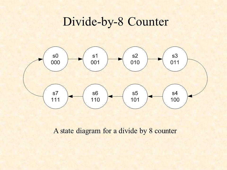 Divide-by-8 Counter A state diagram for a divide by 8 counter