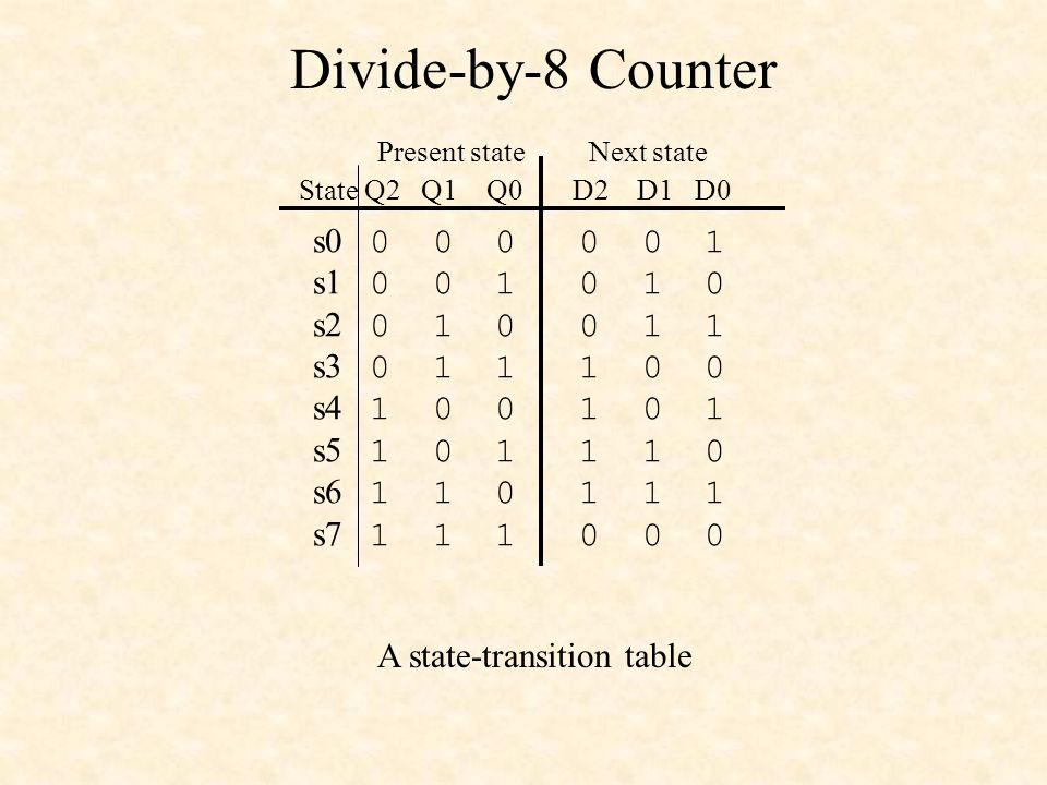 Divide-by-8 Counter s s s