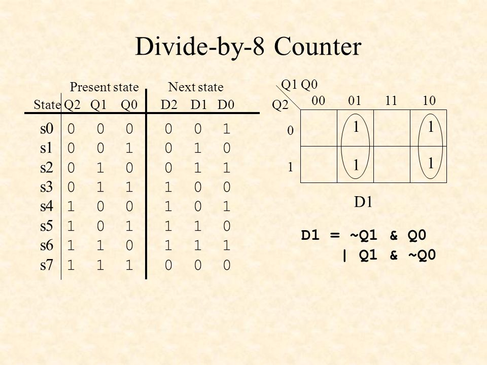 Divide-by-8 Counter s0 0 0 0 0 0 1 s1 0 0 1 0 1 0 s2 0 1 0 0 1 1