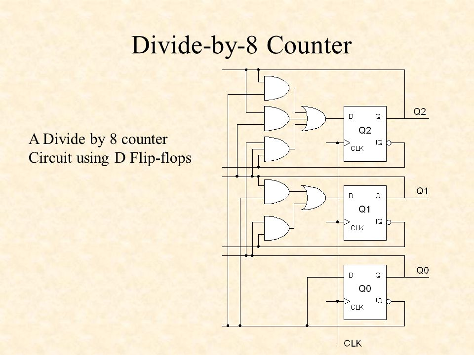Divide-by-8 Counter A Divide by 8 counter Circuit using D Flip-flops