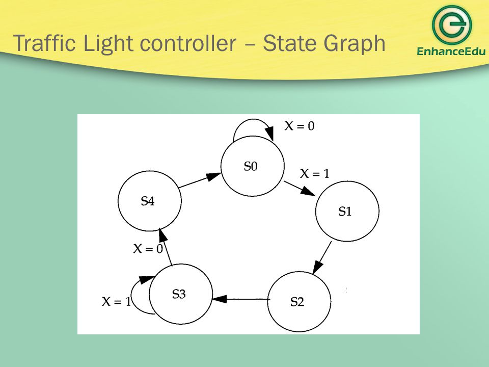 Traffic Light controller – State Graph