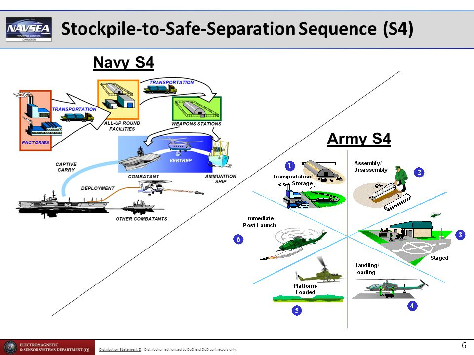 Stockpile-to-Safe-Separation Sequence (S4)