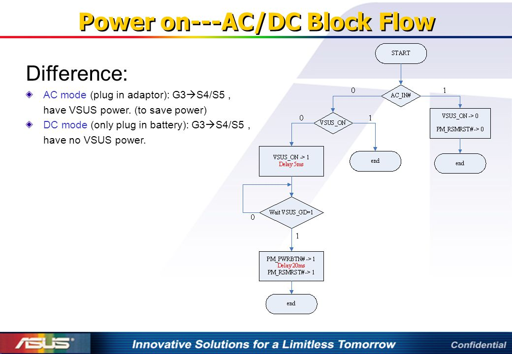 Power on---AC/DC Block Flow