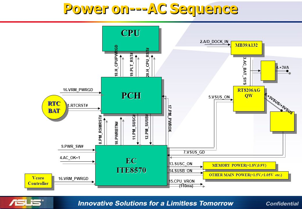 Power on---AC Sequence