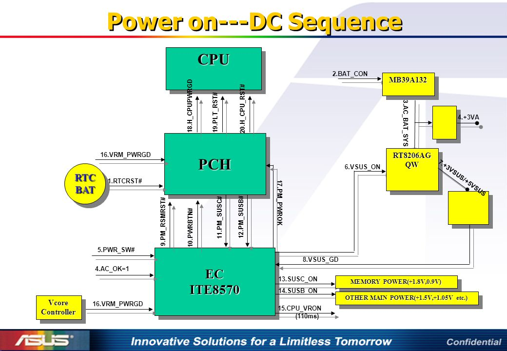 Power on---DC Sequence