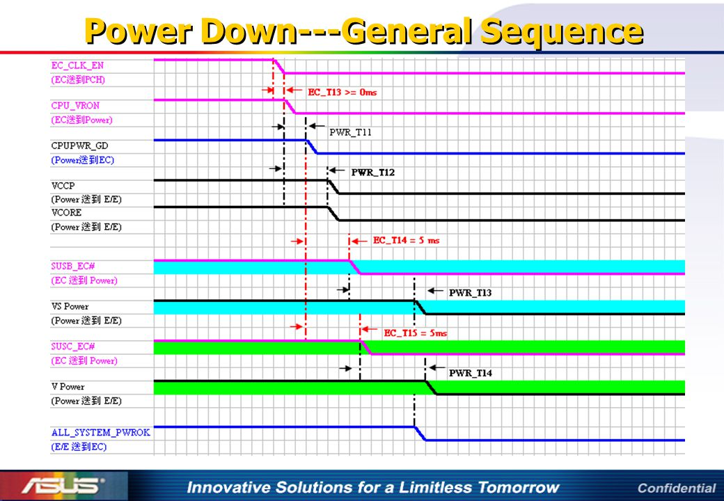 Power Down---General Sequence