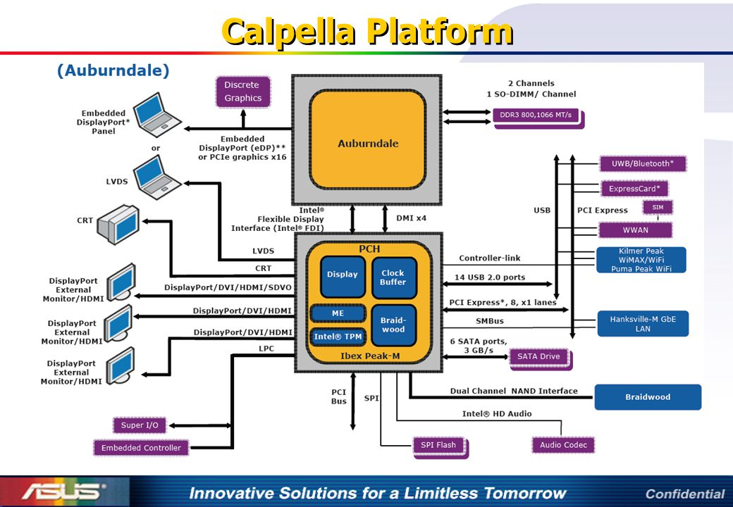 Calpella Platform