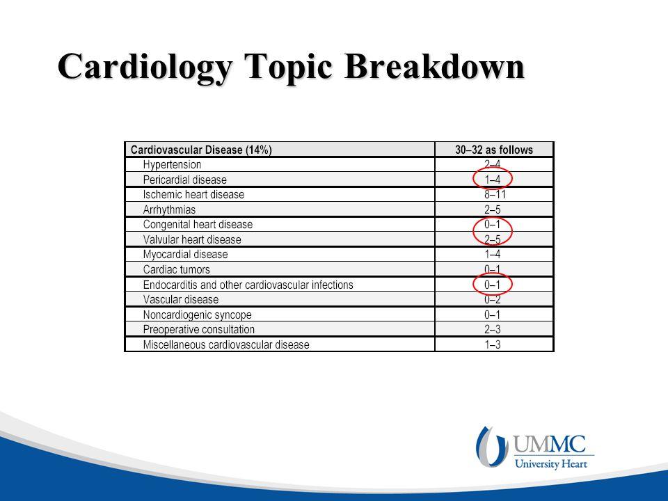 Cardiology Topic Breakdown