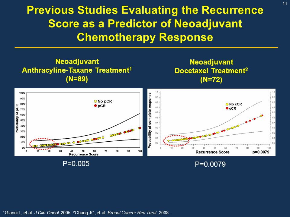 Previous Studies Evaluating the Recurrence Score as a Predictor of Neoadjuvant Chemotherapy Response