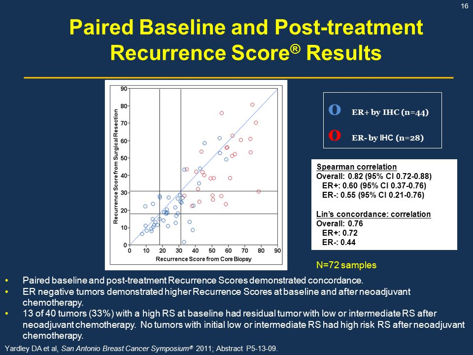 Paired Baseline and Post-treatment Recurrence Score® Results