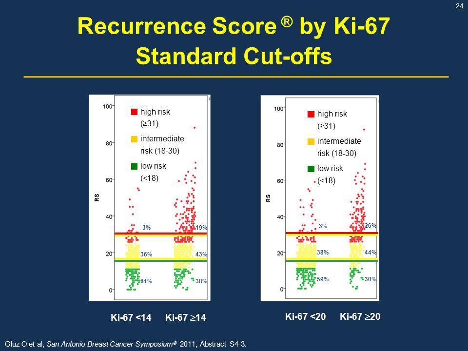 Recurrence Score ® by Ki-67 Standard Cut-offs