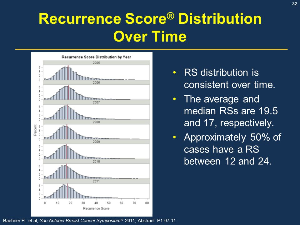 Recurrence Score® Distribution Over Time