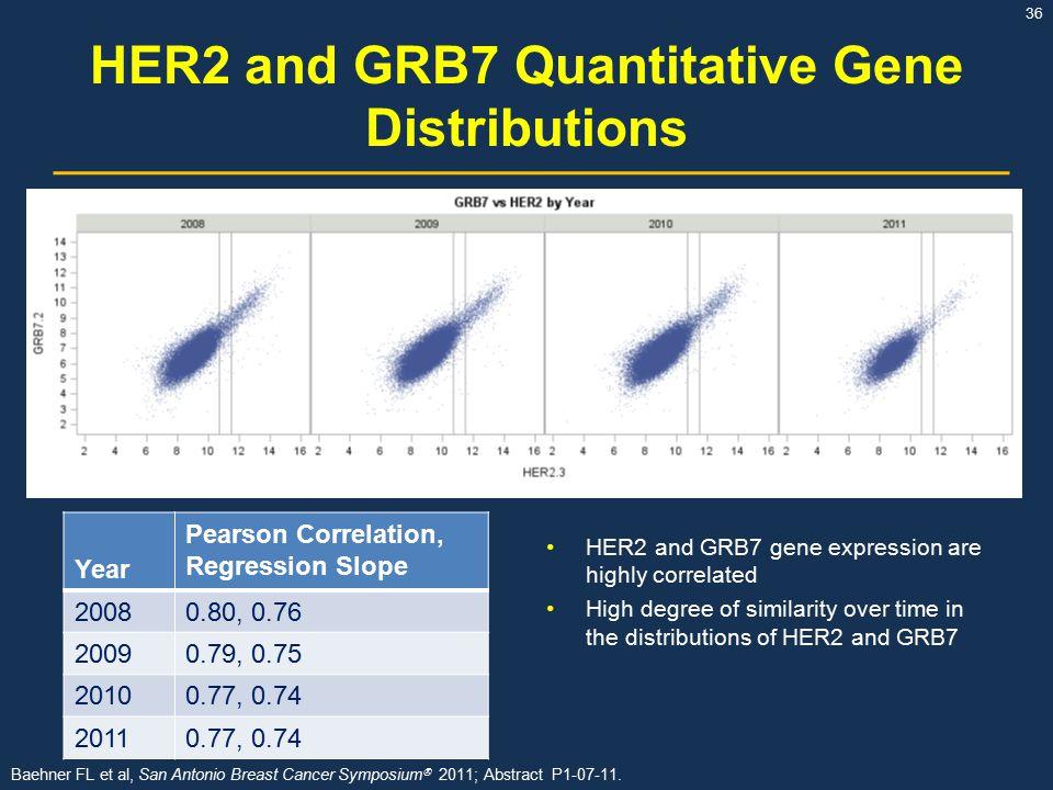 HER2 and GRB7 Quantitative Gene Distributions