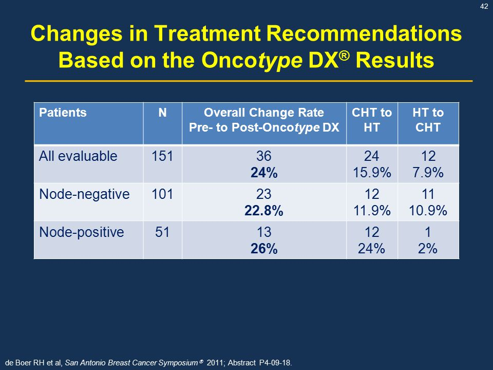 Changes in Treatment Recommendations Based on the Oncotype DX® Results
