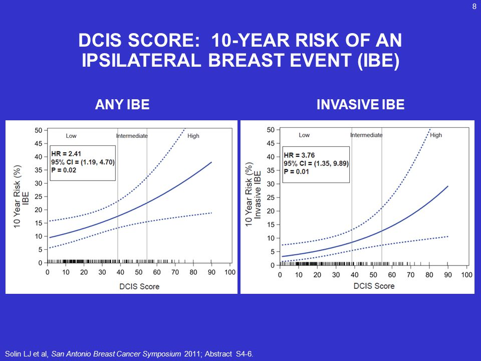 DCIS SCORE: 10-YEAR RISK OF AN IPSILATERAL BREAST EVENT (IBE)