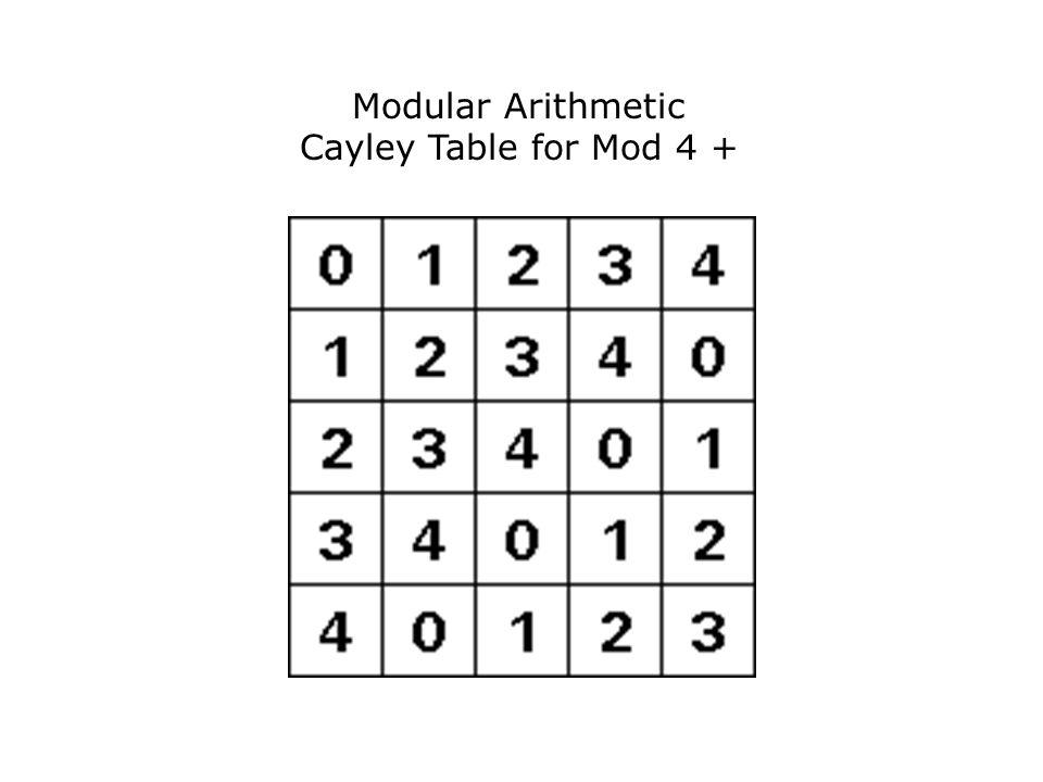 Modular Arithmetic Cayley Table for Mod 4 +