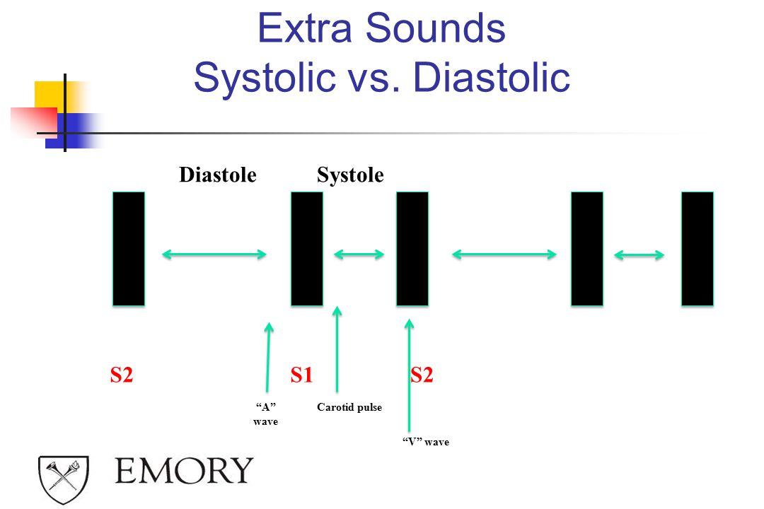 Extra Sounds Systolic vs. Diastolic
