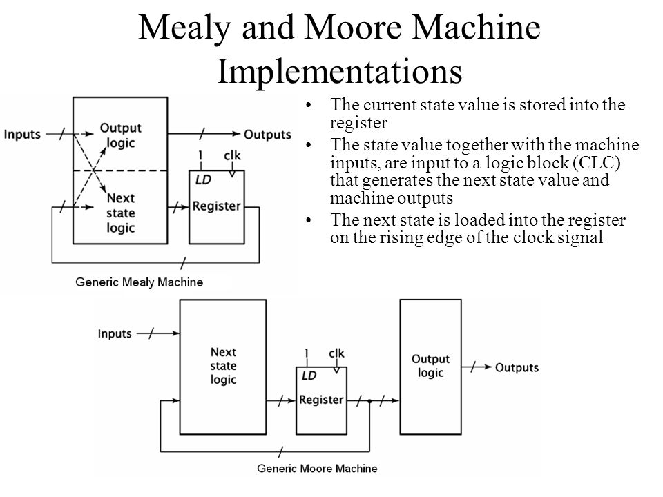 Mealy and Moore Machine Implementations