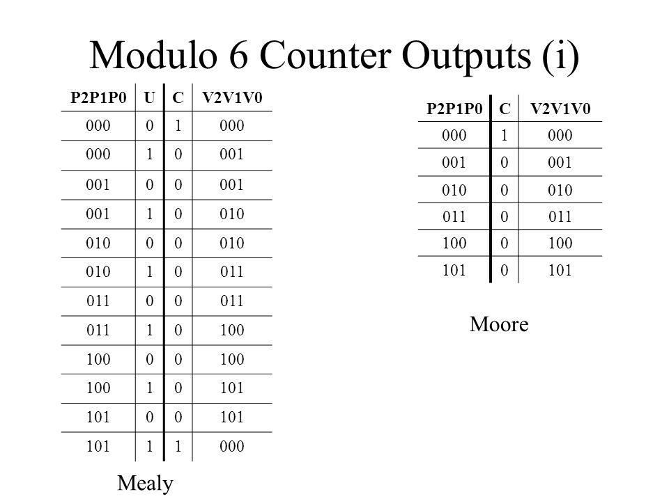 Modulo 6 Counter Outputs (i)