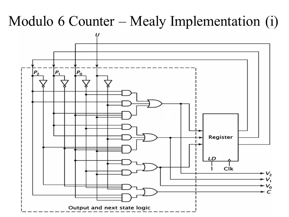 Modulo 6 Counter – Mealy Implementation (i)