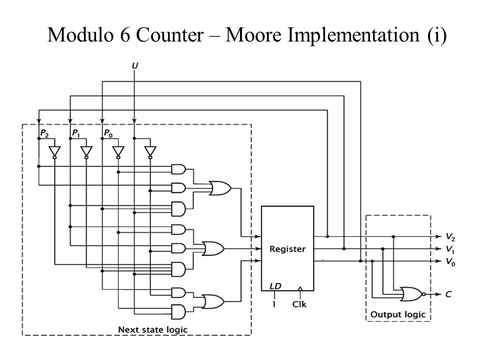 Modulo 6 Counter – Moore Implementation (i)