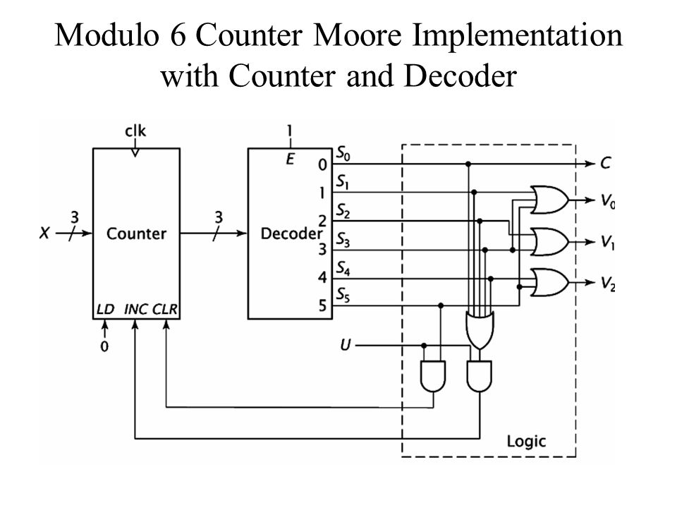Modulo 6 Counter Moore Implementation with Counter and Decoder