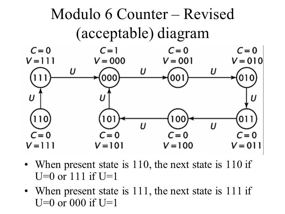 Modulo 6 Counter – Revised (acceptable) diagram