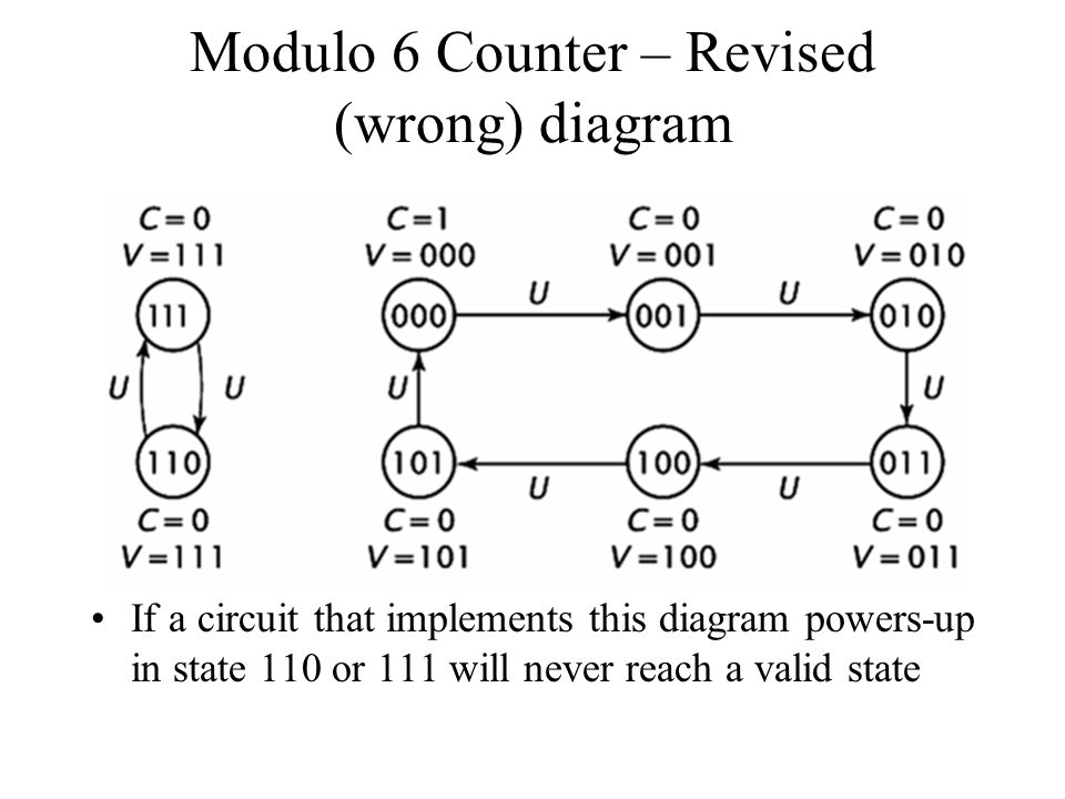 Modulo 6 Counter – Revised (wrong) diagram