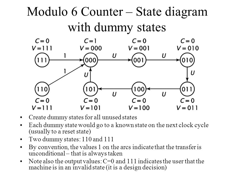 Modulo 6 Counter – State diagram with dummy states