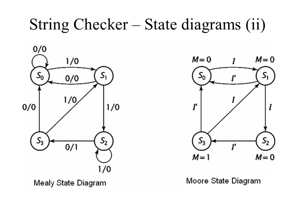 String Checker – State diagrams (ii)