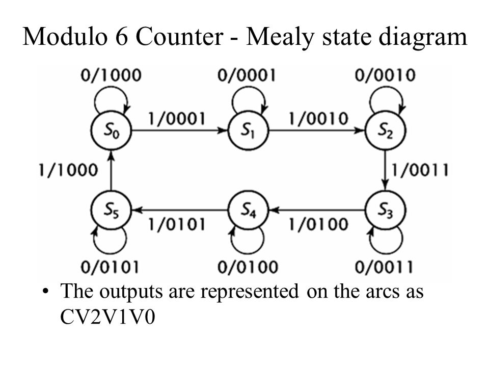 Modulo 6 Counter - Mealy state diagram